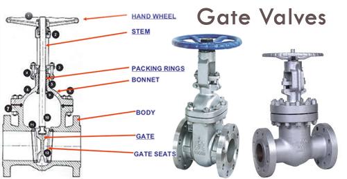 jual gate valve
